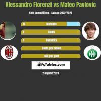 Alessandro Florenzi vs Mateo Pavlovic h2h player stats