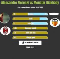 Alessandro Florenzi vs Mouctar Diakhaby h2h player stats