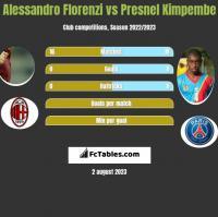Alessandro Florenzi vs Presnel Kimpembe h2h player stats