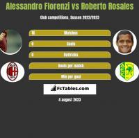 Alessandro Florenzi vs Roberto Rosales h2h player stats