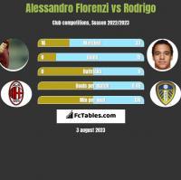 Alessandro Florenzi vs Rodrigo h2h player stats