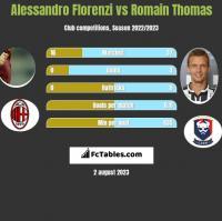 Alessandro Florenzi vs Romain Thomas h2h player stats