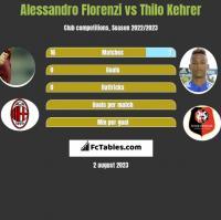 Alessandro Florenzi vs Thilo Kehrer h2h player stats