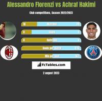 Alessandro Florenzi vs Achraf Hakimi h2h player stats