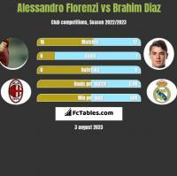 Alessandro Florenzi vs Brahim Diaz h2h player stats