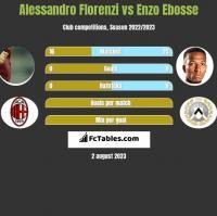 Alessandro Florenzi vs Enzo Ebosse h2h player stats