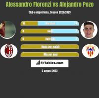 Alessandro Florenzi vs Alejandro Pozo h2h player stats