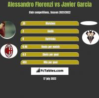 Alessandro Florenzi vs Javier Garcia h2h player stats