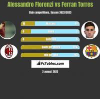 Alessandro Florenzi vs Ferran Torres h2h player stats
