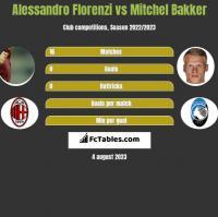 Alessandro Florenzi vs Mitchel Bakker h2h player stats