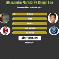Alessandro Florenzi vs Kangin Lee h2h player stats