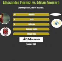 Alessandro Florenzi vs Adrian Guerrero h2h player stats