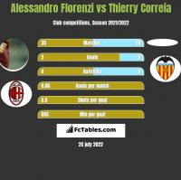 Alessandro Florenzi vs Thierry Correia h2h player stats