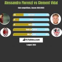 Alessandro Florenzi vs Clement Vidal h2h player stats