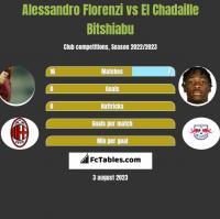 Alessandro Florenzi vs El Chadaille Bitshiabu h2h player stats
