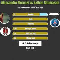 Alessandro Florenzi vs Nathan Bitumazala h2h player stats