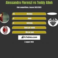 Alessandro Florenzi vs Teddy Alloh h2h player stats