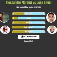 Alessandro Florenzi vs Jose Angel h2h player stats