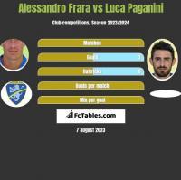 Alessandro Frara vs Luca Paganini h2h player stats