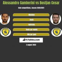 Alessandro Gamberini vs Bostjan Cesar h2h player stats