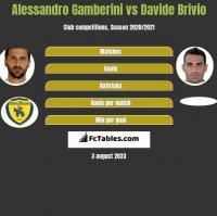 Alessandro Gamberini vs Davide Brivio h2h player stats