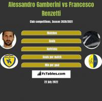 Alessandro Gamberini vs Francesco Renzetti h2h player stats
