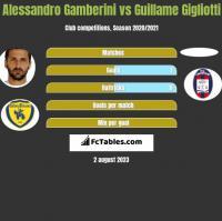 Alessandro Gamberini vs Guillame Gigliotti h2h player stats