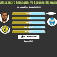 Alessandro Gamberini vs Lorenzo Dickman h2h player stats