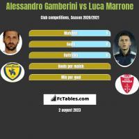 Alessandro Gamberini vs Luca Marrone h2h player stats