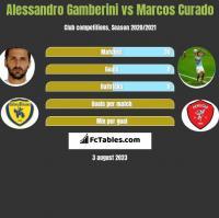 Alessandro Gamberini vs Marcos Curado h2h player stats