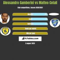 Alessandro Gamberini vs Matteo Cotali h2h player stats