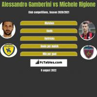 Alessandro Gamberini vs Michele Rigione h2h player stats