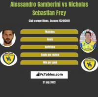Alessandro Gamberini vs Nicholas Sebastian Frey h2h player stats