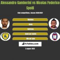 Alessandro Gamberini vs Nicolas Federico Spolli h2h player stats