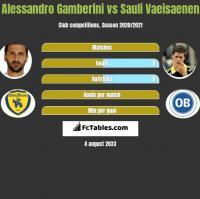 Alessandro Gamberini vs Sauli Vaeisaenen h2h player stats