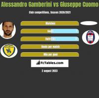 Alessandro Gamberini vs Giuseppe Cuomo h2h player stats