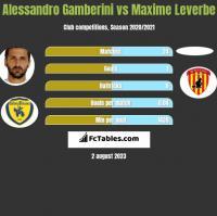 Alessandro Gamberini vs Maxime Leverbe h2h player stats