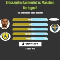 Alessandro Gamberini vs Massimo Bertagnoli h2h player stats