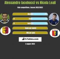 Alessandro Iacobucci vs Nicola Leali h2h player stats