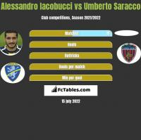 Alessandro Iacobucci vs Umberto Saracco h2h player stats