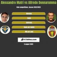 Alessandro Matri vs Alfredo Donnarumma h2h player stats