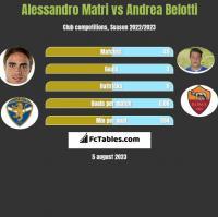Alessandro Matri vs Andrea Belotti h2h player stats