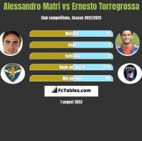 Alessandro Matri vs Ernesto Torregrossa h2h player stats
