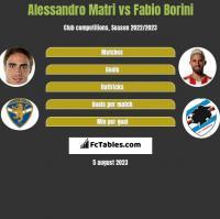Alessandro Matri vs Fabio Borini h2h player stats
