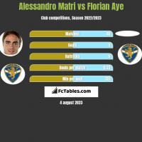 Alessandro Matri vs Florian Aye h2h player stats
