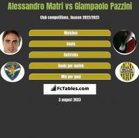 Alessandro Matri vs Giampaolo Pazzini h2h player stats