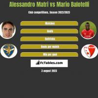 Alessandro Matri vs Mario Balotelli h2h player stats