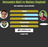 Alessandro Matri vs Mariusz Stepinski h2h player stats