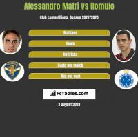 Alessandro Matri vs Romulo h2h player stats