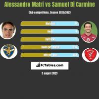 Alessandro Matri vs Samuel Di Carmine h2h player stats